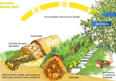 Spring Landscaping Tips garden design: garden design with spring gardening fresh take on